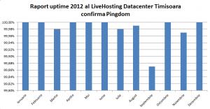 Uptime-2012-LiveHosting