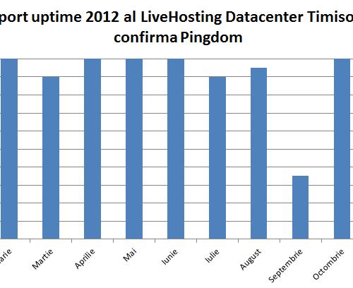 Raport de uptime 2012 al LiveHosting Datacenter Timisoara conform pingdom